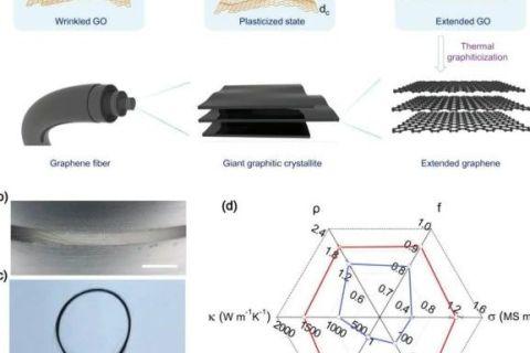 插层增塑纺丝法在高结晶度石墨烯纤维制备方面取得新进展!