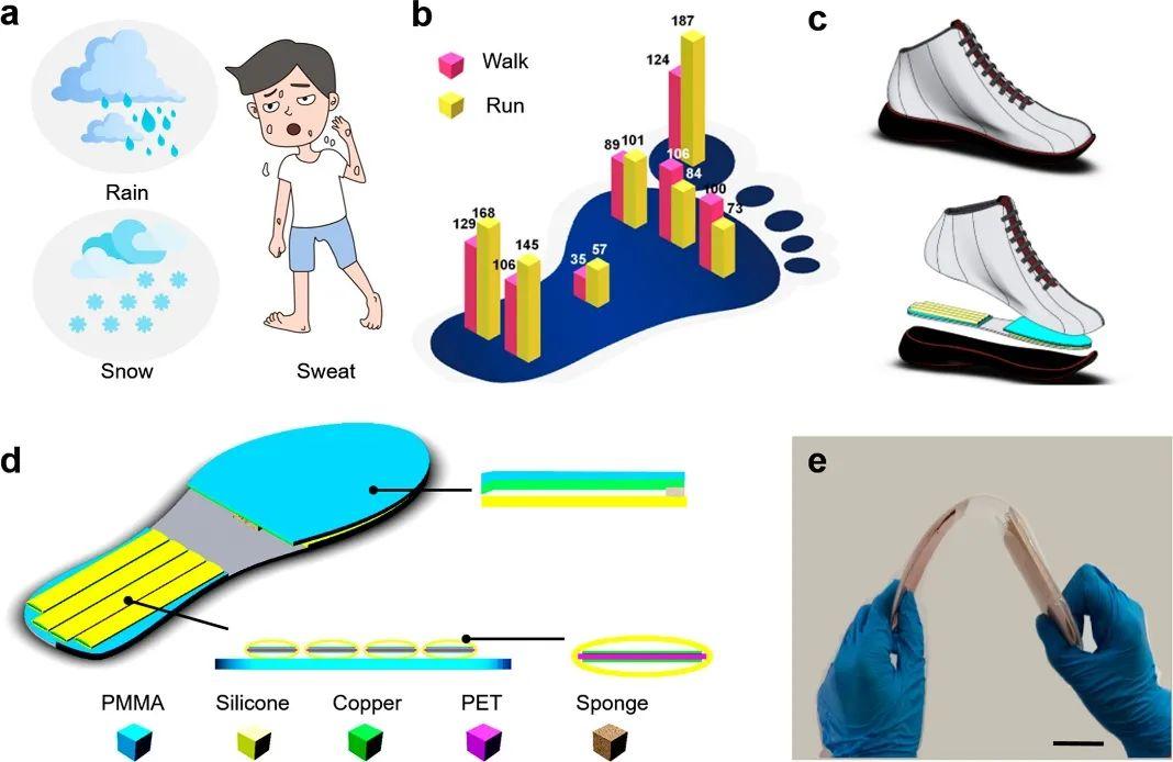 """这只""""鞋垫""""不简单,登上《ACS Nano》!三校联合开发出不怕潮湿、可发电的智能鞋垫"""