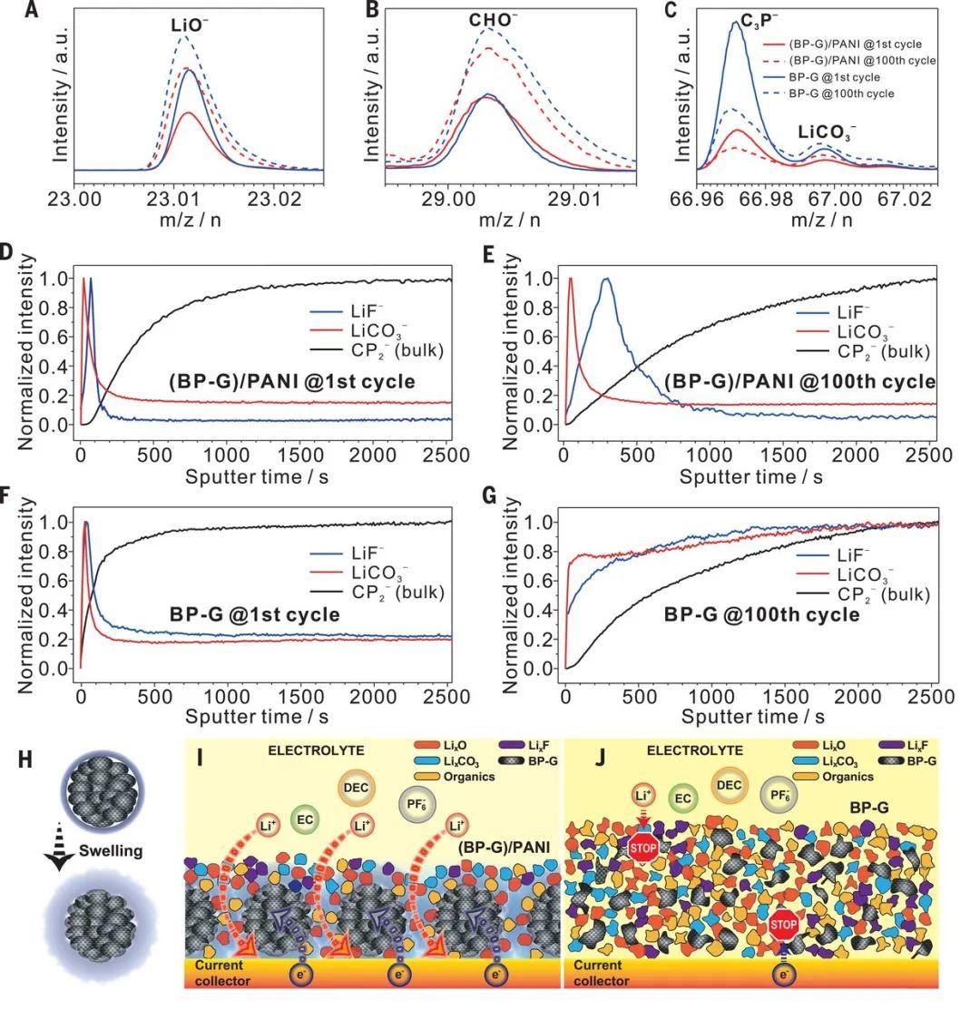 中科大季恒星、加州大学段镶锋《Science》: 二维材料新宠--黑磷复合阳极实现高倍率大容量存储锂
