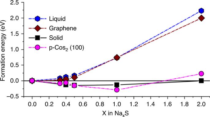 西南大学徐茂文/包淑娟团队《自然·通讯》:金属硫族化物极性中空双棱柱作为室温Na-S电池的高载量硫载体
