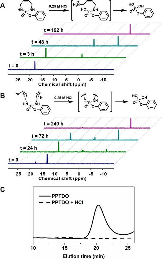 美国西北大学ACS Macro Lett封面:低温开环易位聚合制备主链可降解的聚磷酰胺