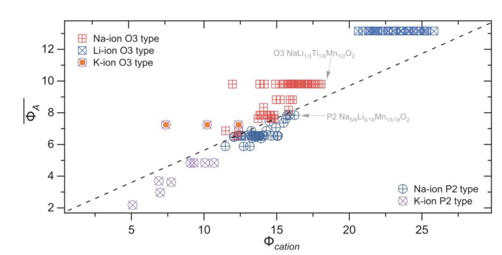 今日《Science》重磅!中科院物理所胡永胜&陆雅翔——钠离子电池突破性进展