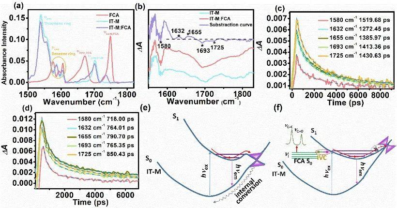 北京师范大学薄志山等《AM》:提高有机光伏电池性能的新途径——延长激子寿命、增加激子扩散距离