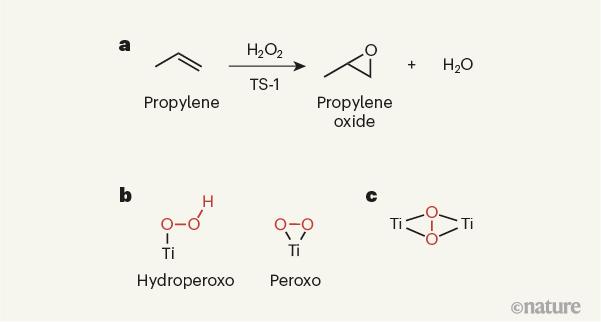 Nature重磅:打破传统认知,沸石催化剂TS-1的活性位点终于确定了!
