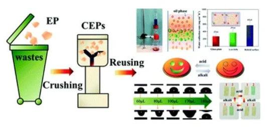 四川大学王玉忠院士团队提出废旧塑料物理升级回收新模式