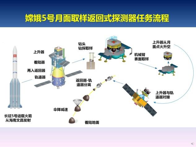 嫦娥五号采样返回流程