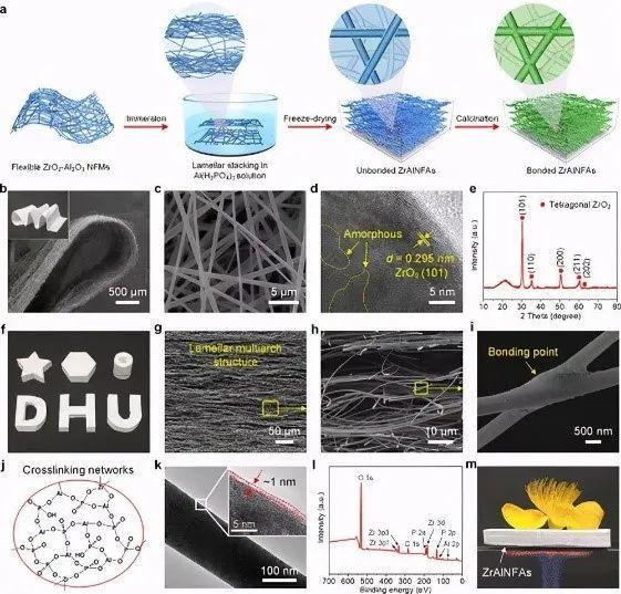 这款新研发的纳米纤维气凝胶超强、超弹性、耐高温!你认识了吗?-3