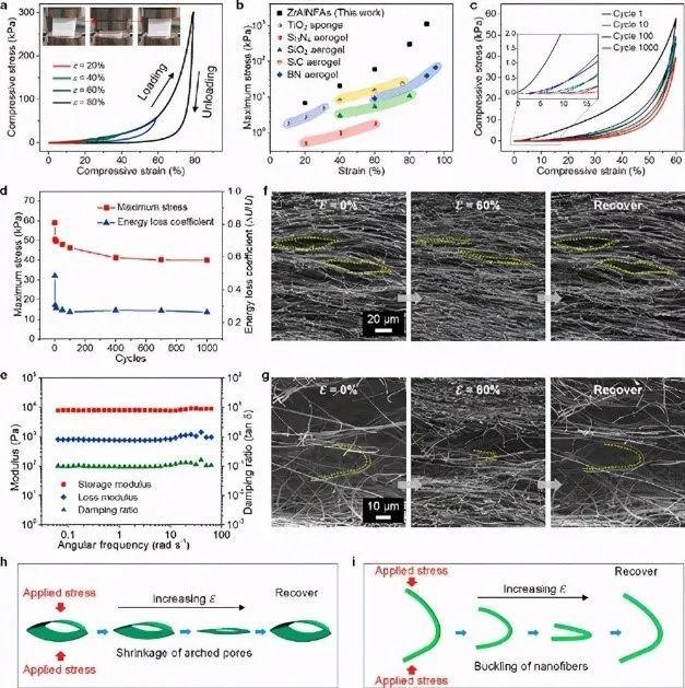 这款新研发的纳米纤维气凝胶超强、超弹性、耐高温!你认识了吗?-4