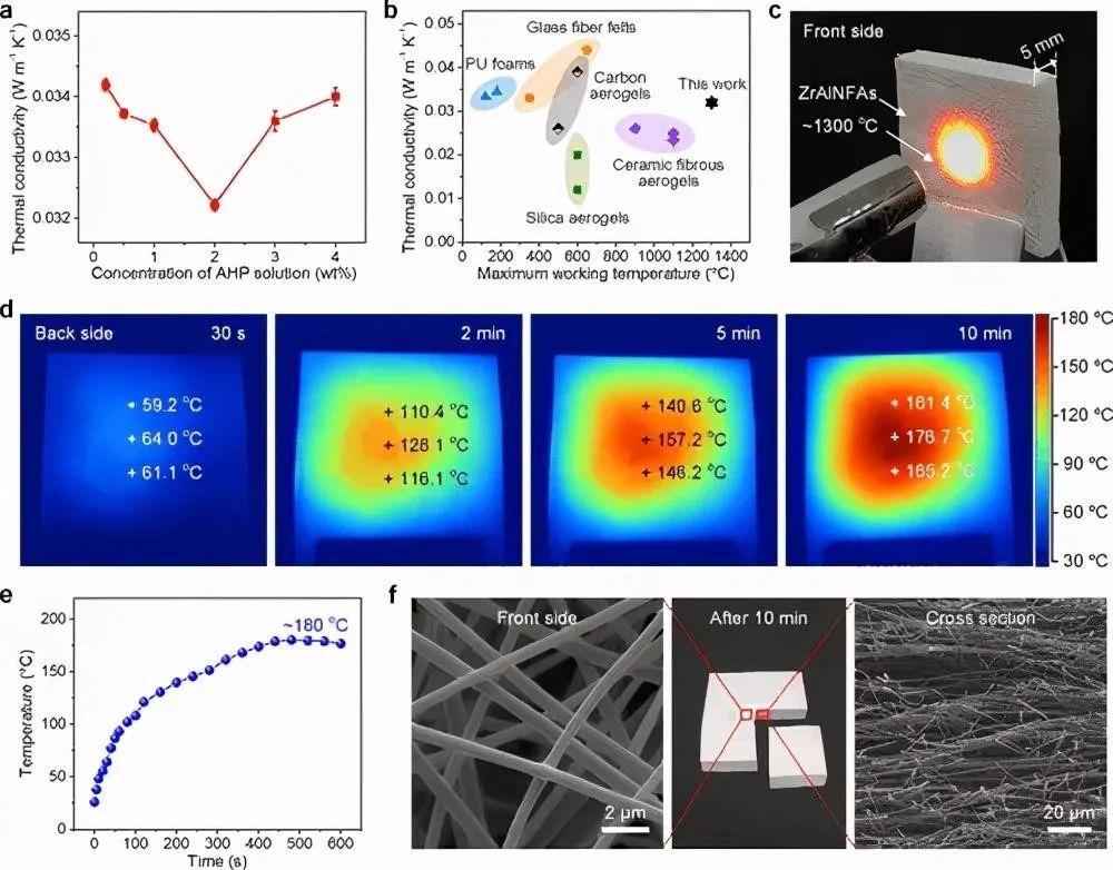 这款新研发的纳米纤维气凝胶超强、超弹性、耐高温!你认识了吗?-2