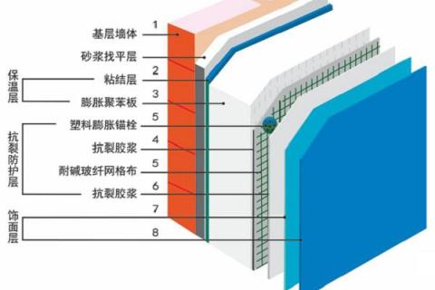 气凝胶建筑保温解决方案