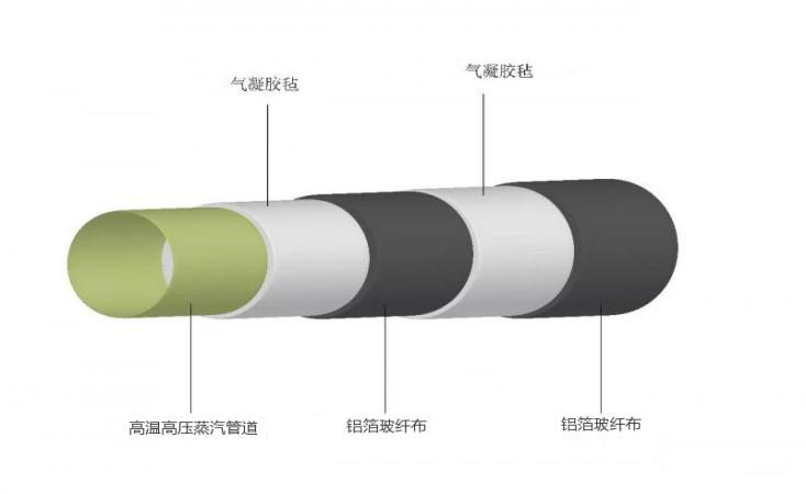 气凝胶在管道保温解决方案