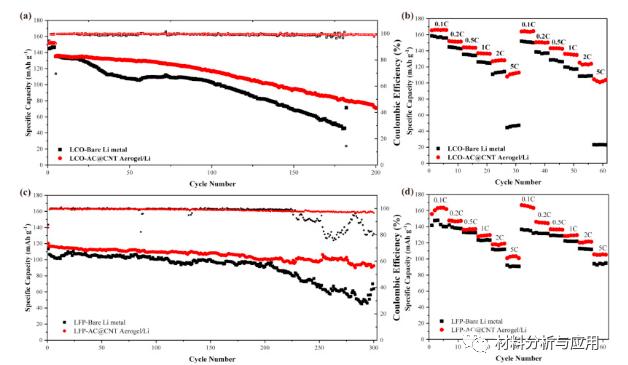 图4。(a)具有裸锂金属和AC @ CNT / Li阳极的LCO电池的循环和(b)速率性能,以及(c)LFP电池的循环和(d)速率性能。