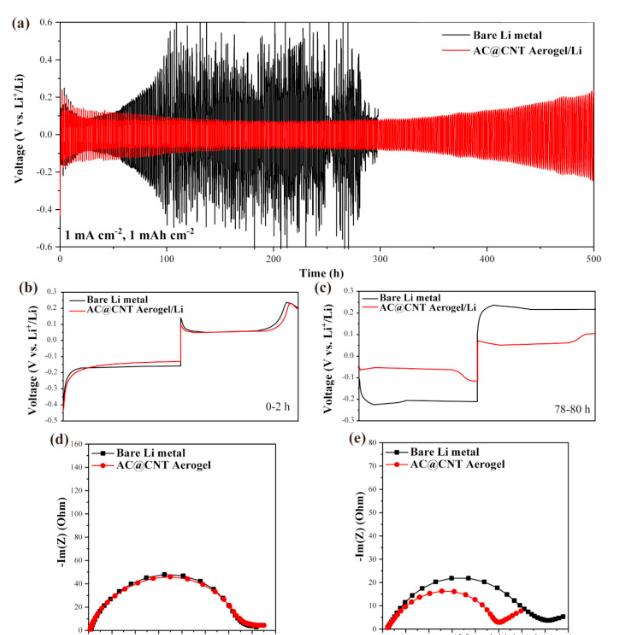 图3。(a)使用裸露的锂金属电极和AC @ CNT / Li电极在对称电流的固定电流密度为1 mA cm -2且沉积/剥离能力为1 mAh cm -2以及相应电压下的静态静液循环性能(b)0-2 h和(c)78-80 h的循环曲线。对称电池的奈奎斯特图(d)循环前和循环后20 h(e)的沉积/剥离能力为1 mAh cm -2。