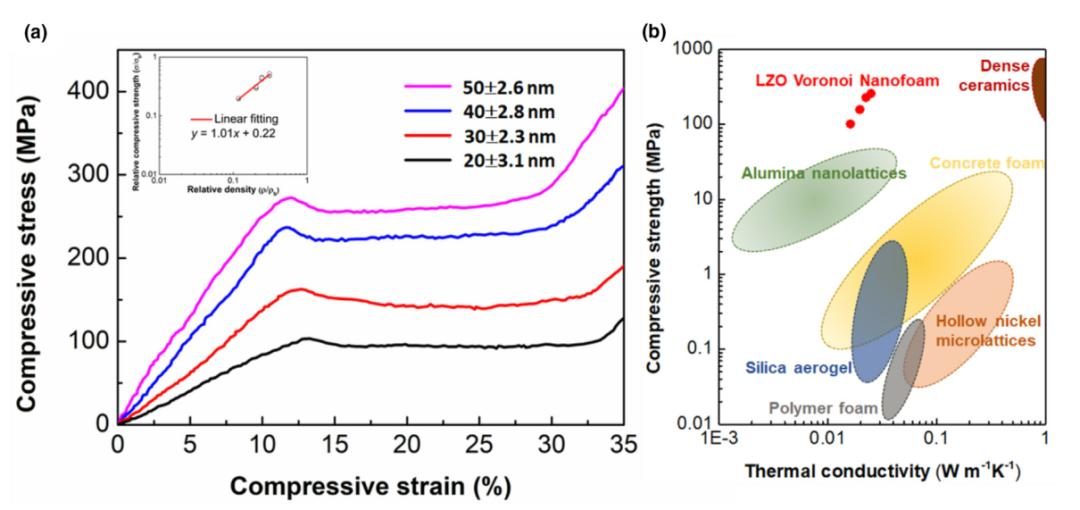 清华大学研发出1400°C超绝热高强泡沫陶瓷!