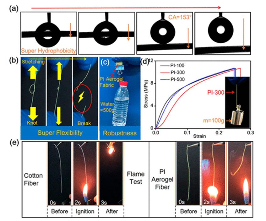 图2 SGCT制备气凝胶纤维的优异性能