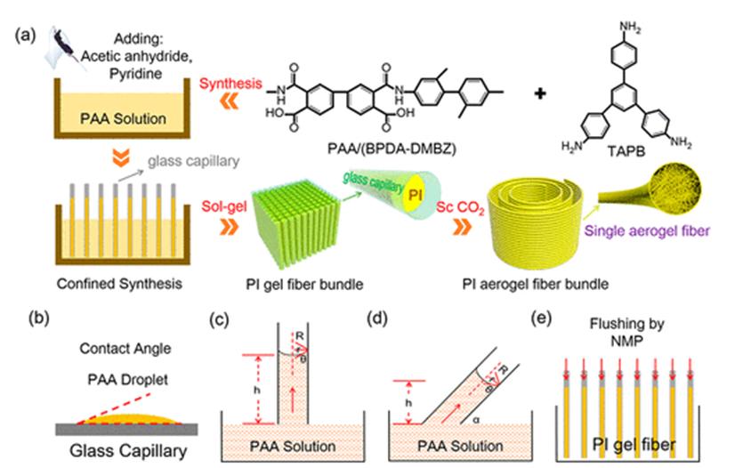 图1 SGCT制备聚酰亚胺气凝胶纤维的示意图