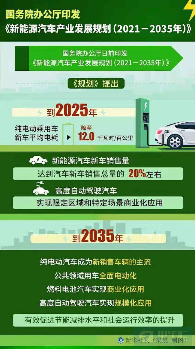 新华社吐槽新能源汽车行业:浮夸、注水、纸上造车、盲目招商