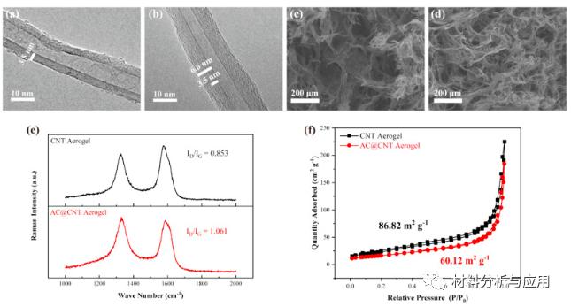 图1。(a)CNT和(b)碳涂层的CNT的TEM图像。(c)CNT和(d)AC @ CNT气凝胶的SEM图像。(e)CNT和AC @ CNT气凝胶的拉曼光谱和(f)氮吸附-解吸等温线。