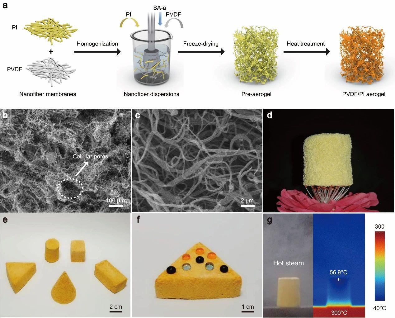 极端湿热环境下隔热的纳米纤维气凝胶