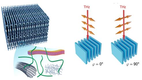 基于纤维素纳米纤维和导电纳米材料的太赫兹双折射仿生气凝胶!