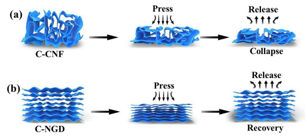 新型生物质碳气凝胶