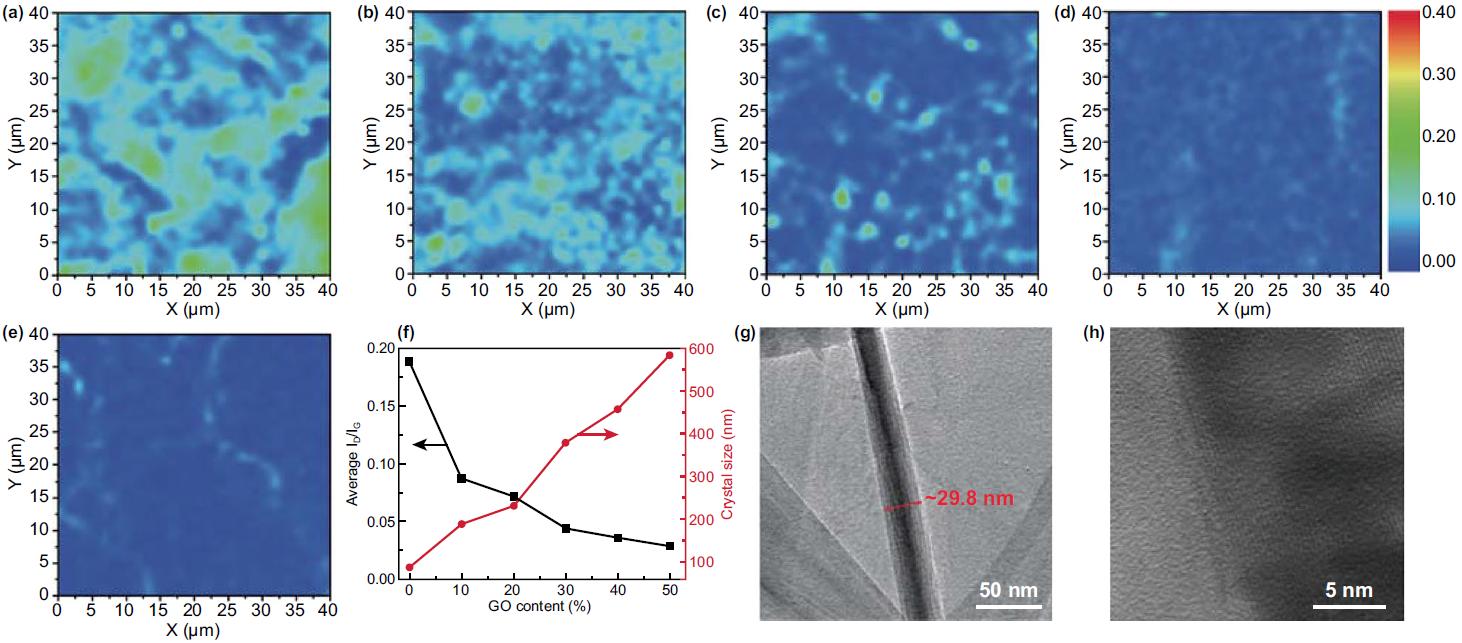 """""""类贝壳""""石墨烯气凝胶:极高垂直热导率的热界面复合材料"""