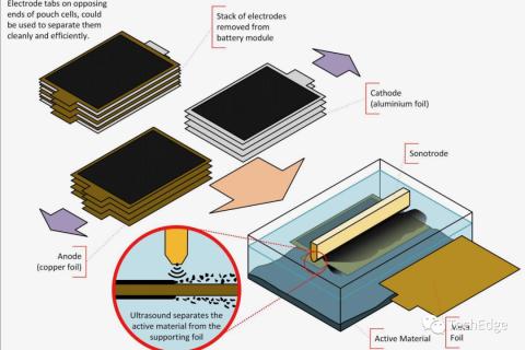 新工艺有望能更有效地回收电动汽车电池