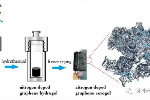 三维氮掺杂石墨烯气凝胶,用于下一代软机器人
