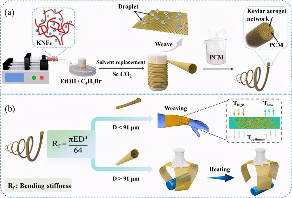 Kevlar 气凝胶有机相变纤维弯曲刚度导向制造-2