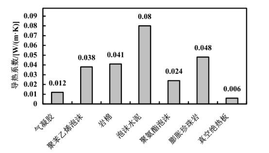 几种常见保温材料的导热系数