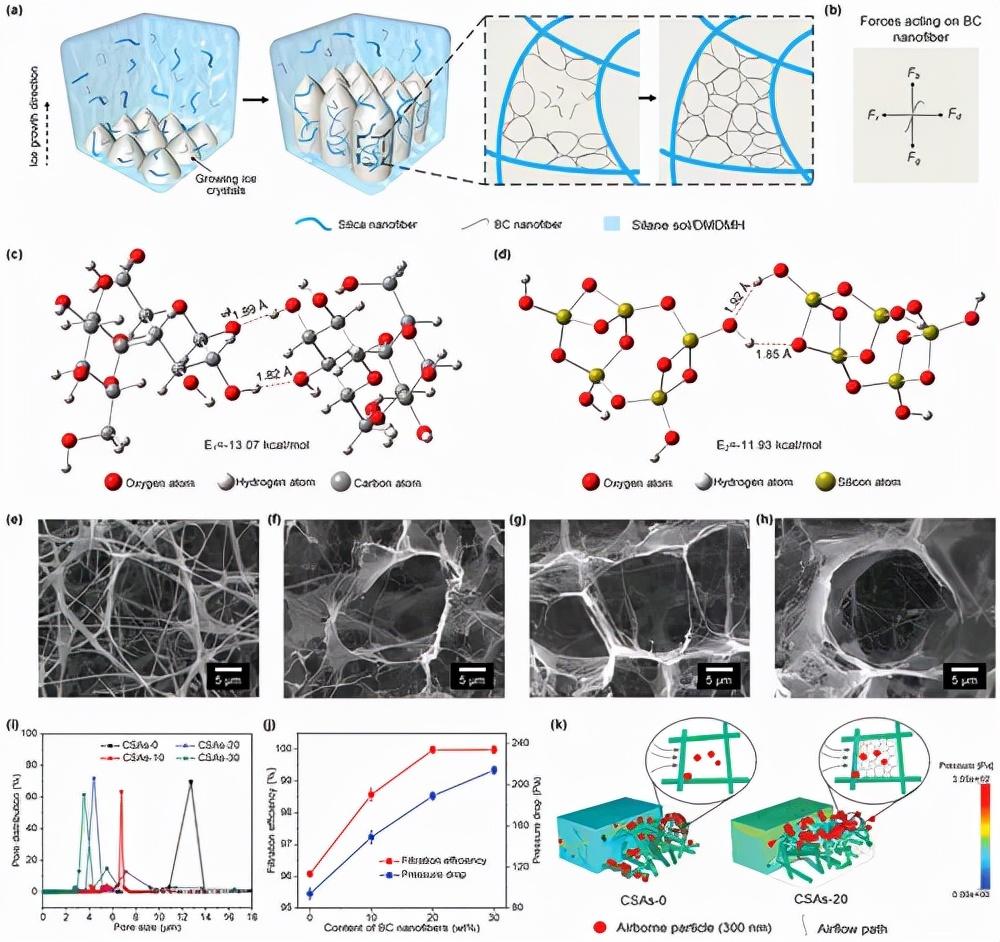 《AFM》东华大学斯阳/丁彬:分层笼状超柔纳米纤维气凝胶,实现可再生抗菌空气过滤num