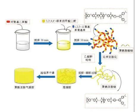 聚酰亚胺气凝胶的合成