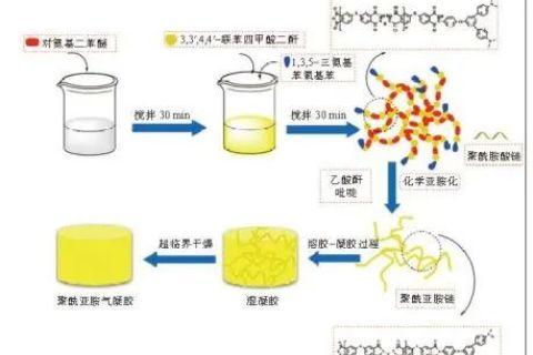 聚酰亚胺气凝胶材料的制备及其应用
