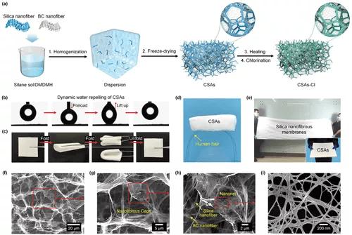 分层笼状超柔纳米纤维气凝胶,实现可再生抗菌空气过滤